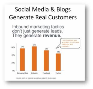 socialblogs